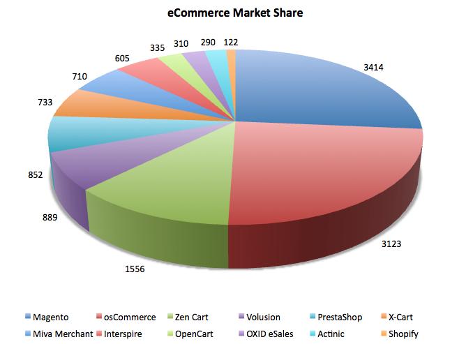 eCommerce-Market-Share